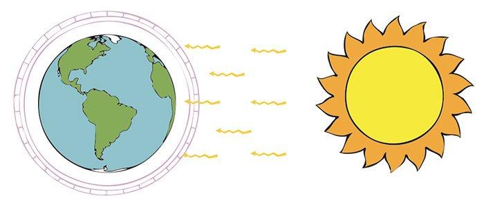 greenhouse effect film - diagram